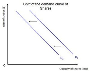 shift of demand